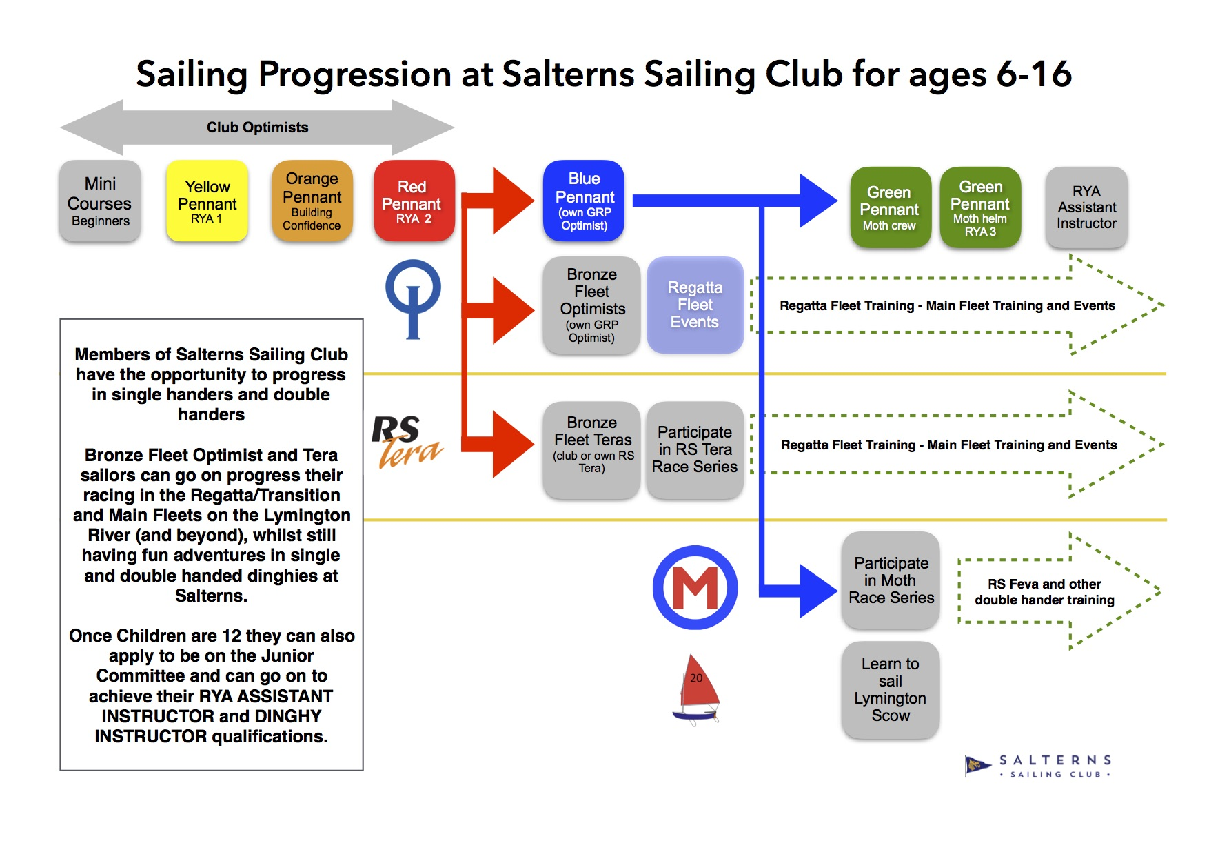 Sailing Progression at Salterns Sailing Club ages 6-16